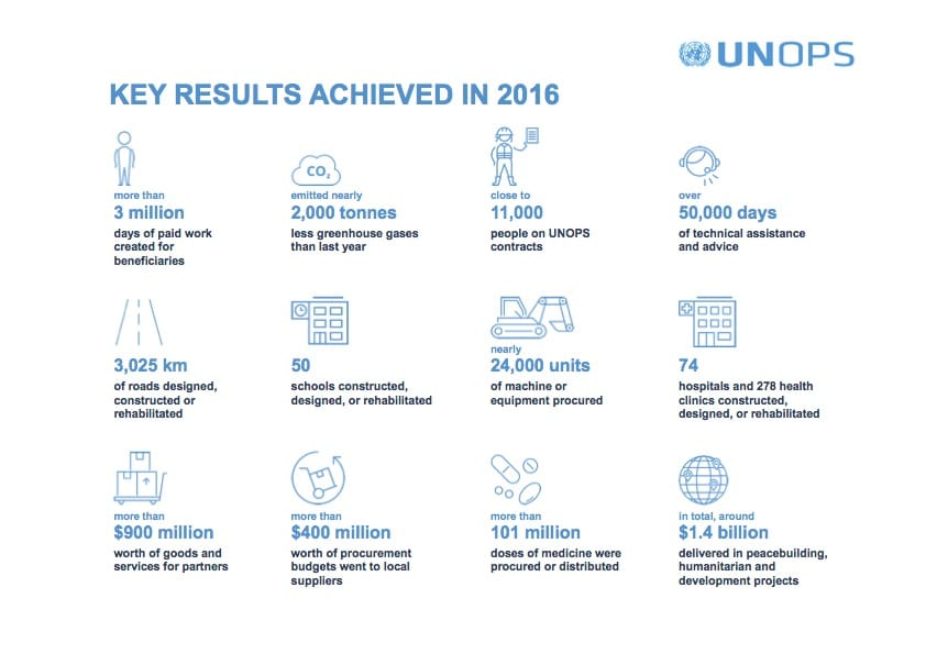 UNOPS Key Results achieved in 2016