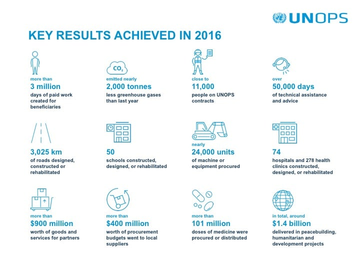 UNOPS 2016 Key Figures