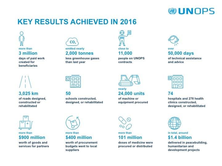 UNOPS 2016 Key Figures