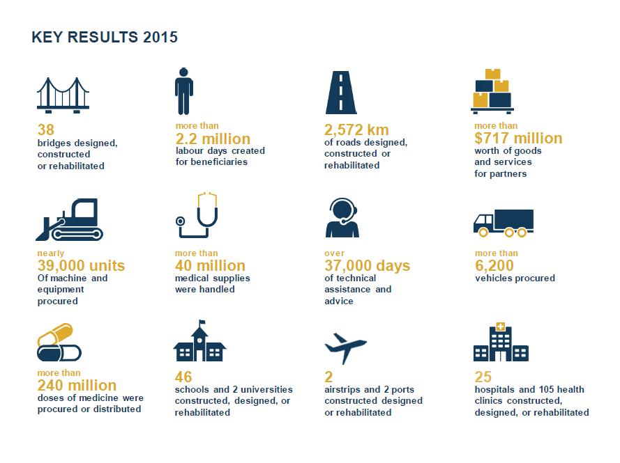 2015-UNOPS-RESULTAT