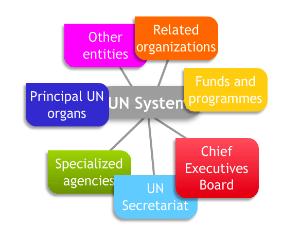 UN-System